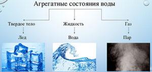 Картинка к слову агрегатное состояние воды
